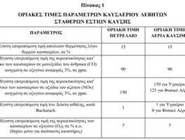 Υπεγράφη η νέα υπουργική απόφαση για τη λειτουργία και συντήρηση των σταθερών εστιών καύσης