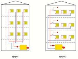 SIEMENS AE: Συστήματα μέτρησης θερμικής ενέργειας – κατανεμητές δαπανών