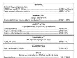 Παραπλανητικές διαφημίσεις για συσκευές θέρμανσης καταγγέλλει η Ένωση Καταναλωτών Βόλου Θεσσαλίας