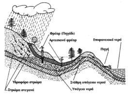 1. Γενική υδραυλική