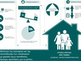 ΙΜΕ ΓΣΕΒΕΕ: Ετήσια έρευνα «Εισόδημα- δαπάνες νοικοκυριών»