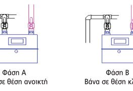 ΕΔΑ Αττικής: Χρήσιμες πληροφορίες και συμβουλές για την ορθή διαδικασία απομόνωσης και επαναλειτουργίας εσωτερικών εγκατάστασεων φυσικού αερίου