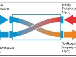 Μηχανικός αερισμός με ανάκτηση θερμότητας: Μεγάλα οφέλη για τους καταναλωτές και σημαντικές ευκαιρίες για τον κλάδο HVAC