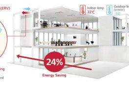 LG ELECTRONICS: Ιδανικές λύσεις εξαερισμού ERV