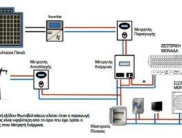 ARISTON THERMO GROUP: Αντλίες θερμότητας Ariston Nimbus Net και σύνδεση με φωτοβολταϊκά συστήματα