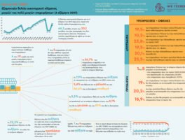 Έρευνα ΙΜΕ ΓΣΕΒΕΕ – Εξαμηνία αποτύπωση οικονομικού κλίματος στις μικρές και πολύ μικρές επιχειρήσεις